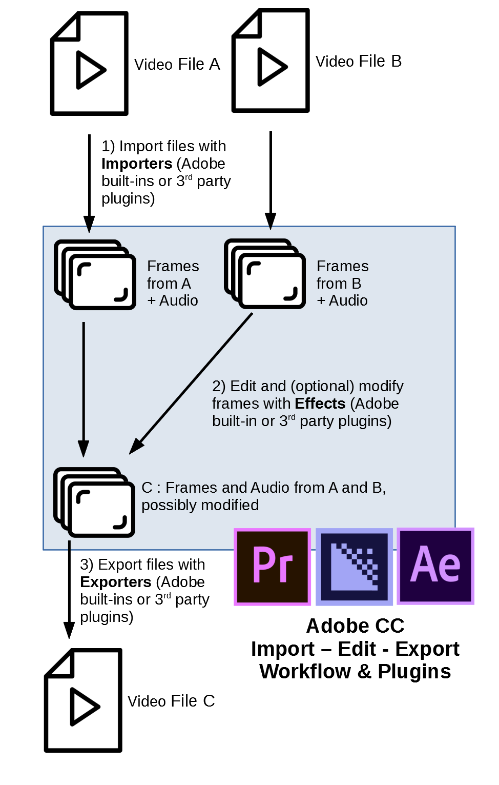 Adobe Workflow Plugins